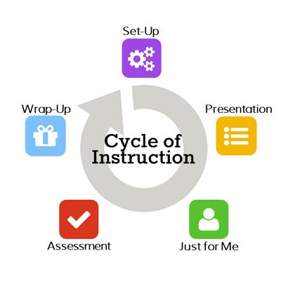 Image: Cycle of introduction